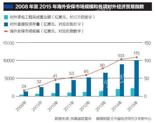 中企海外安保投入数十亿美元
