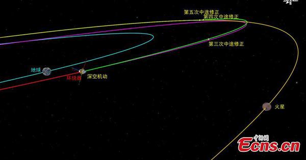 China's Mars probe Tianwen-1 completes third orbital correction