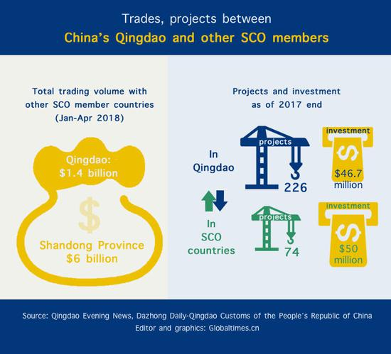 Trades, projects between China's Qingdao and other SCO members