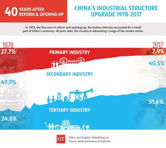 China's industrial structure upgrade 1978-2017