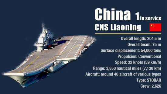 China's first aircraft carrier formation capable of systematic combat operation
