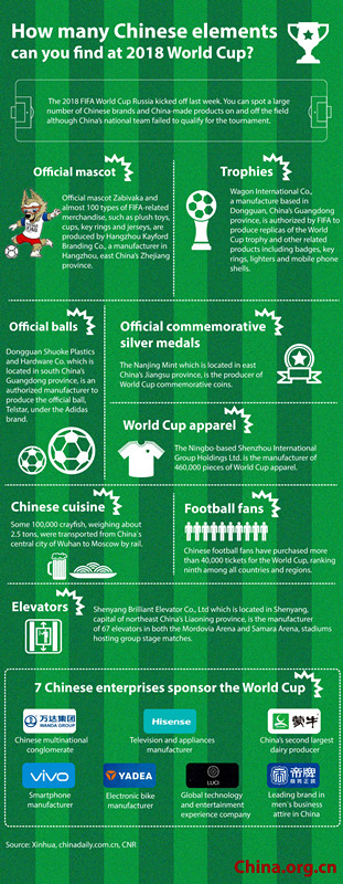 How many Chinese elements can you find at the 2018 World Cup?