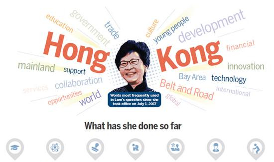Lam talks up Hong Kong's future
