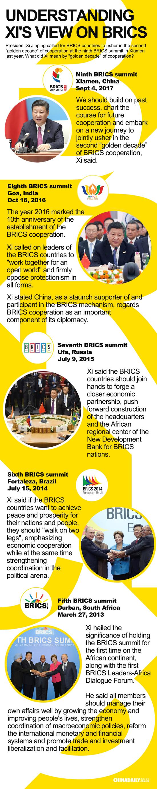 Understanding Xi's view on BRICS