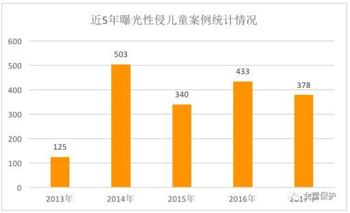 The number of sexual assault reported from 2013 to 2017 according to China Foundation of Arts and Culture for Children. /Screenshot via Wechat