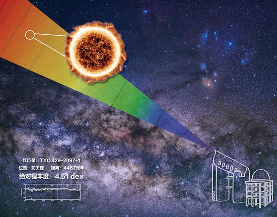 An artist's design of the extremely lithium-rich star. (Photo/Chinese National Astronomy magazine)