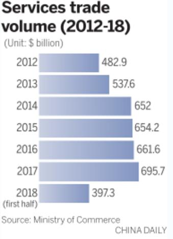 Services trade volume (2012-18)(Unit: $ billion) (Photo/China Daily)