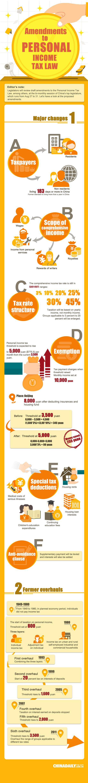 Amendments to personal income tax law