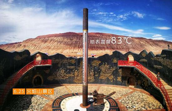 A huge thermometer shows ground surface temperature at 83 ℃ in a scenic area in Turpan, Xinjiang Uygur autonomous region, June 25, 2018. (Photo provided to chinadaily.com.cn)
