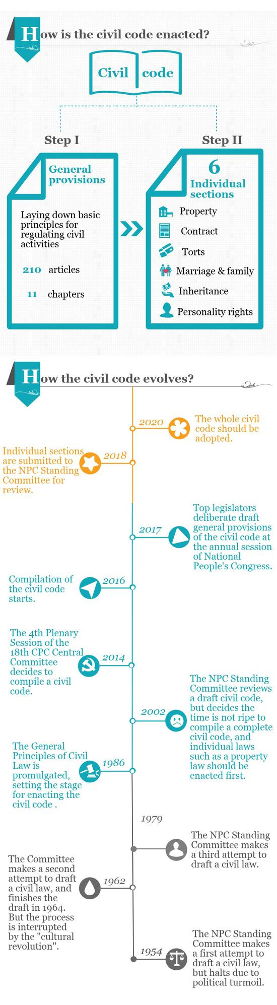 How the civil code evolves?