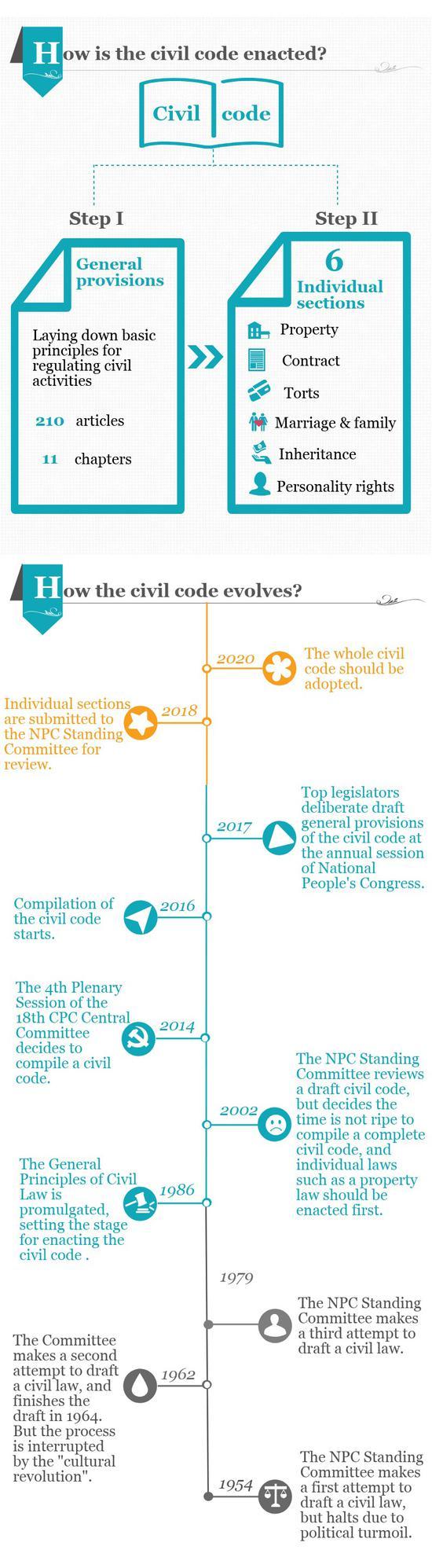 How the civil code evolves?