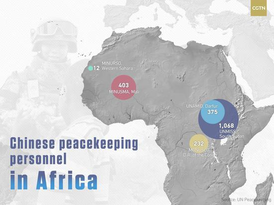 China's contribution to UN Peacekeeping operations in Africa (as at June 30, 2018)
