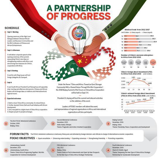 A partnership of progress
