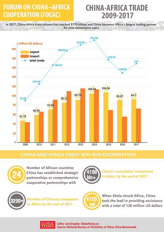 China - Africa trade (2009-2017)