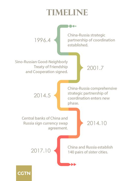 China-Russia economic cooperation on fast track