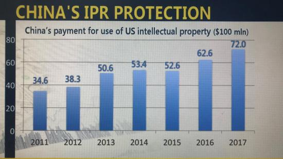 U.S. businesses benefit from China's IP rights protection
