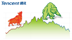 Tencent closed at 267 HK dollars, slides to fresh 15-month low
