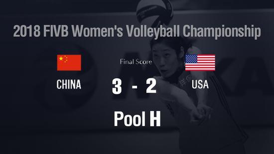 China edge United States at women's volleyball worlds, Serbia beat Japan
