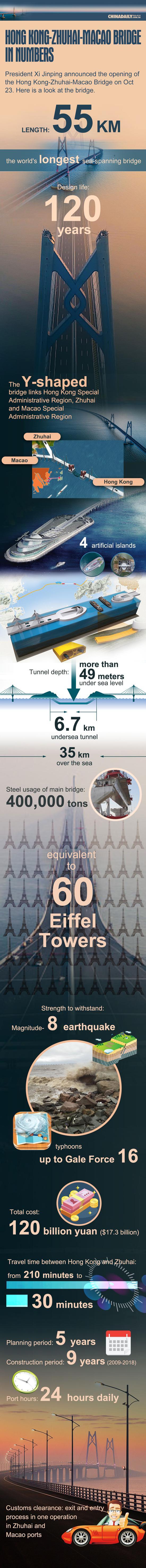 Hong Kong-Zhuhai-Macao Bridge in numbers