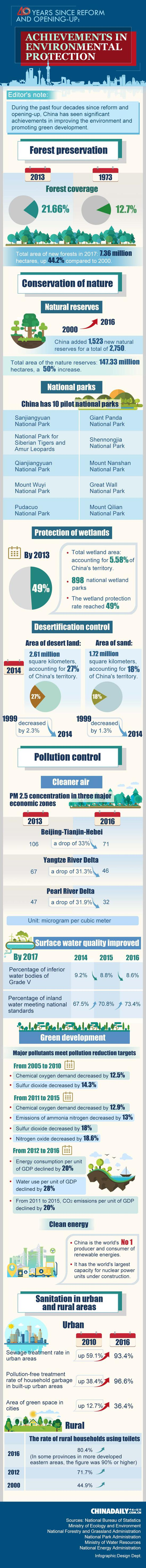 40 years since reform and opening-up: Achievements in environmental protection