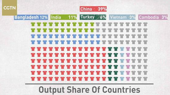 Mapping global trade: From cotton to T-shirt