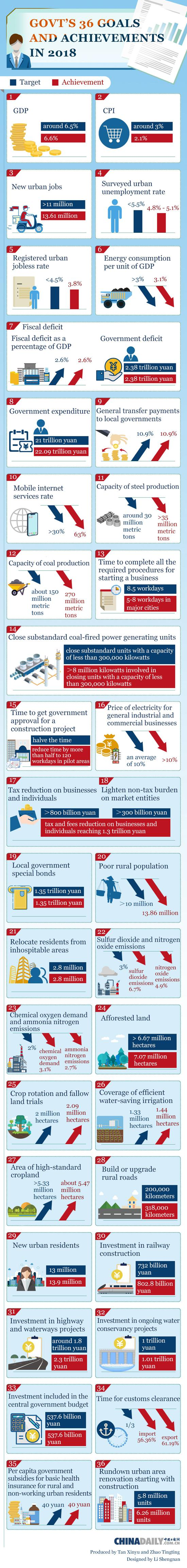 Government's 36 goals and achievements in 2018