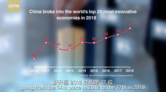 China broke into the world's top 20 most-innovative economies in 2018. (CGTN Photo)