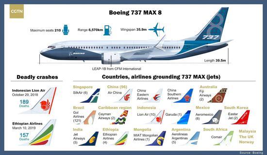 Infographics made by CGTN's Liu Shaozhen and Yao Nian