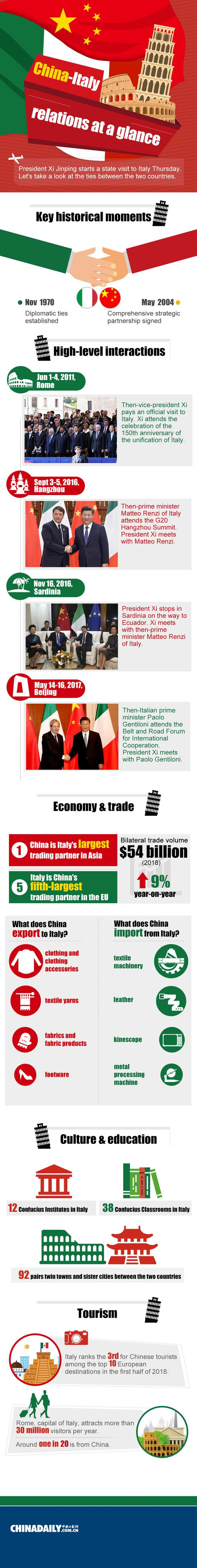 Overview of China and Italy relations