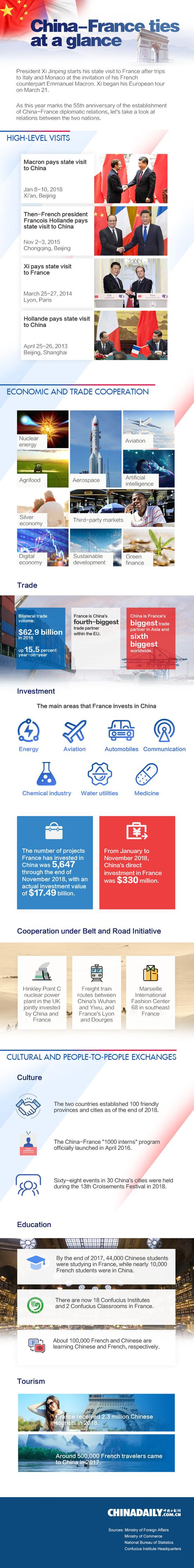 What you need to know about China-France relations