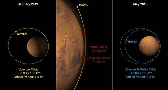 Aerobraking plan for MAVEN (Photo from NASA website)