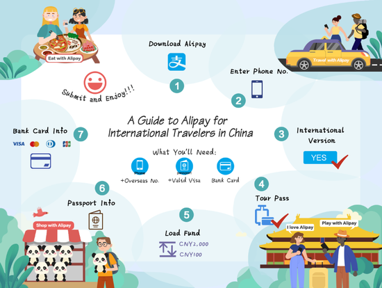 A guide to the app of Alipay for international travelers in China. (Photo provided by Alipay)
