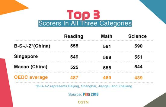 Top 3 in all three categories for PISA 2018. (CGTN Infographics)