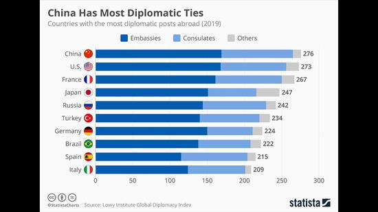 China overtakes U.S. in worldwide diplomatic missions