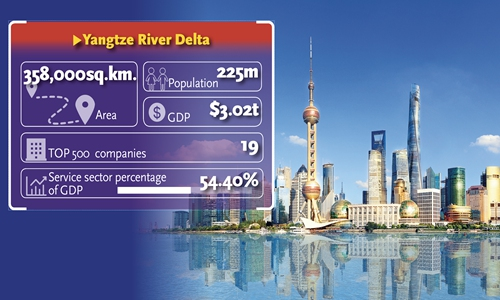 Yangtze River Delta to become high-tech hub