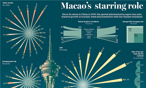 Macao's starring role