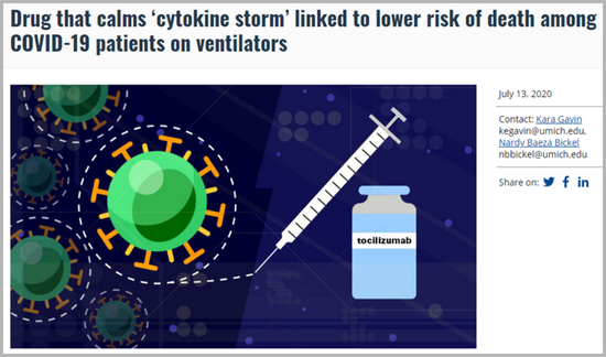 Drug calming 'cytokine storm' results in lower risk of COVID-19 death: study