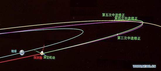 This is an image of the scene taken at the Beijing Aerospace Control Center (BACC) in Beijing, capital of China, Oct. 9, 2020. China's Mars probe Tianwen-1 successfully conducted a deep-space maneuver on Friday night (Beijing time), according to the China National Space Administration. The probe completed the maneuver at 11 p.m. after its main engine worked for over 480 seconds. (Xinhua/Cai Yang)
