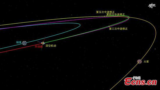 China's Mars probe Tianwen-1 completes third orbital correction