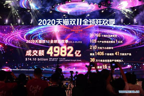 Singles' Day sales on Tmall tops 74 bln USD