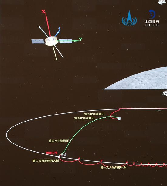 Chang娥五号轨道返回器进入月球地球转移轨道
