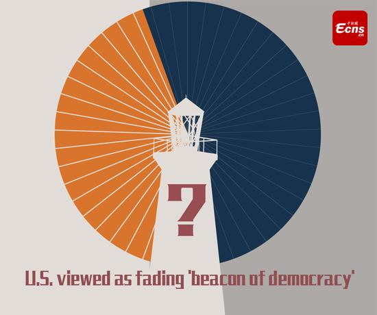 U.S. viewed as fading 'beacon of democracy'