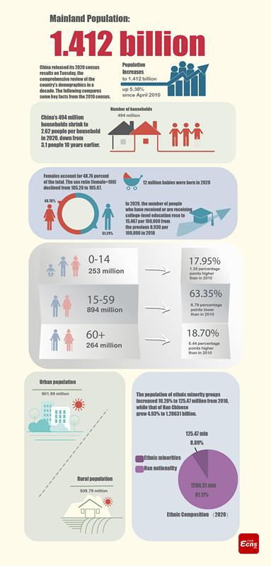 Infographic:China's