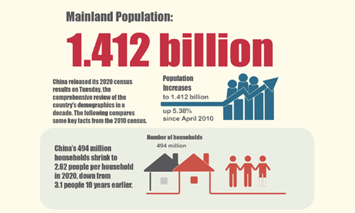 Infographic:China's mainland population reaches 1.412 bln