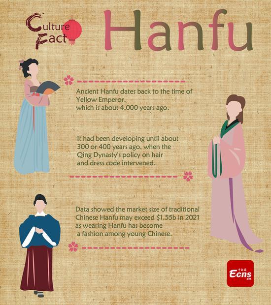 Culture Fact (1): Hanfu culture