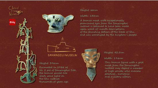 Cloud Trip to Museum(2): Cultural relics of Sanxingdui Museum