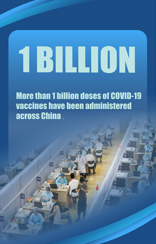 China administers 1 bln COVID-19 vaccine doses