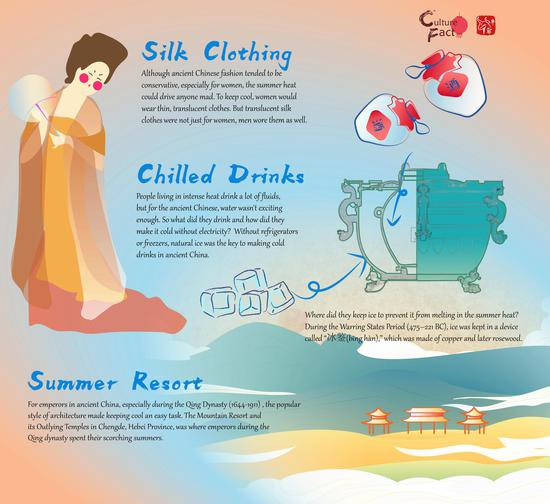Culture Fact (6): How did ancient Chinese people cool themselves in summer heat?