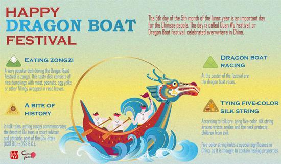 Culture Fact (4): Dragon Boat Festival
