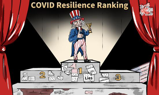 Comicomment: U.S. No. 1 in 'COVID Resilience Ranking' looks more like a farce